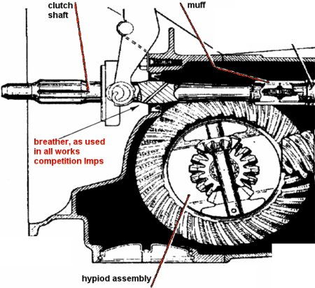 John Lewis - Imp transaxle design (Imp anatomy)