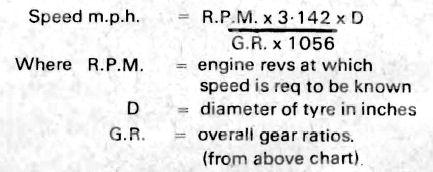 Imp gearbox by David Vizard - The Imp Site